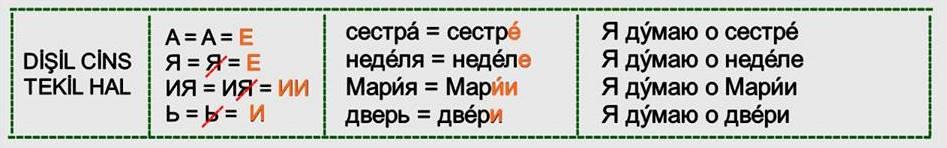Rusça İsmin DE Hali 3