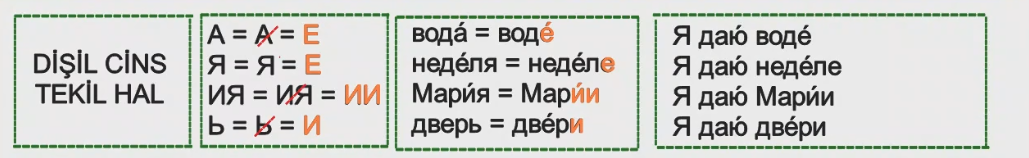 Rusça İsmin E Hali 3
