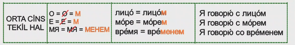 Rusça İsmin İLE Hali 4