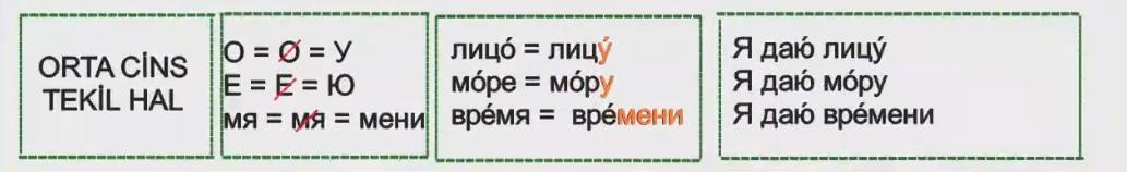 Rusça İsmin E Hali 4