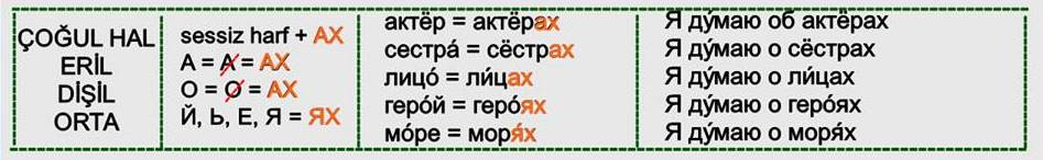 Rusça İsmin DE Hali 5