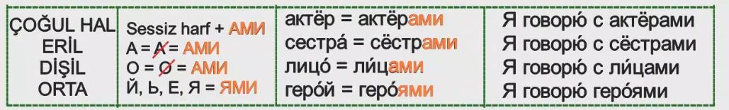 Rusça İsmin İLE Hali 5