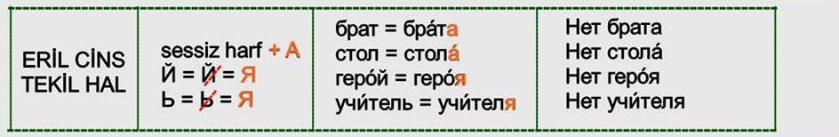 Rusça İsmin İN Hali 5