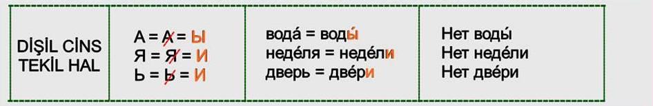 Rusça İsmin İN Hali 6