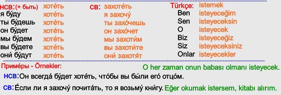Rusça Gelecek Zaman 8