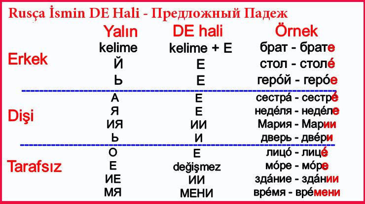 Rusça İsmin DE Hali - Предложный Падеж