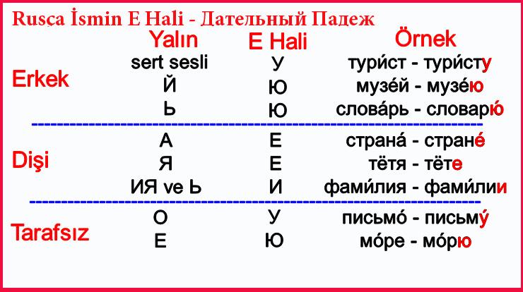 Rusça İsmin E Hali - Дательный Падеж