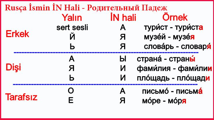 Rusça İsmin İN Hali - Родительный Падеж