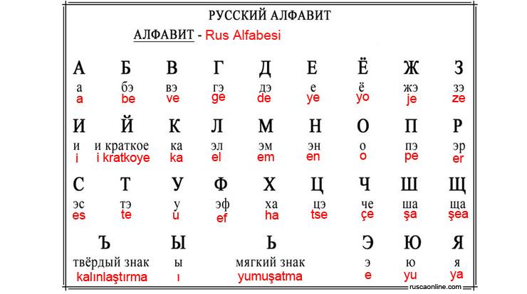 rus alfabesi tablosu